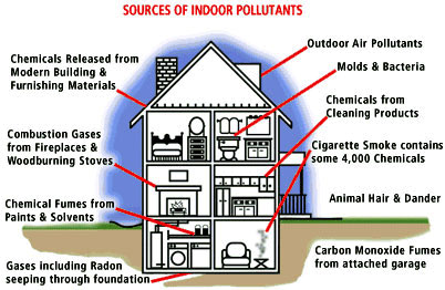 Indoor Chemical Pollutants