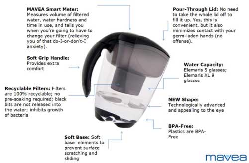 Mavea Elemaris XL Water Filtration Pitcher Specifications