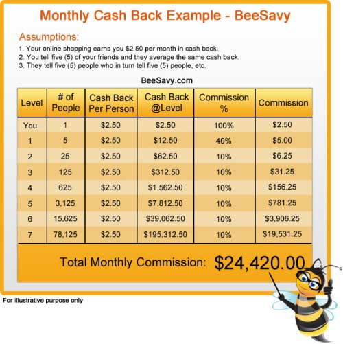 BeeSavy Referral Commissions