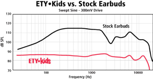 ETY Kids ek5 Safe-Listening Earphones