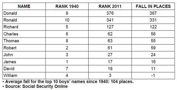 Most Popular Boy Names