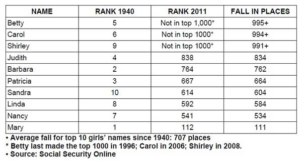 10 Most Popular Girl Names In 1940