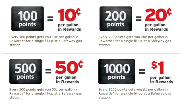 ExxonMobil Fuel Rewards Program