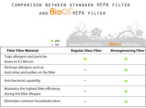 Rabbit Air BioGS SPA-421A Ultra Quiet HEPA Air Purifier