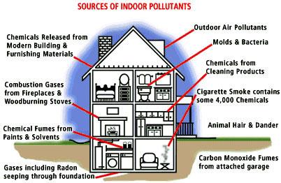 Indoor Chemical Pollutants
